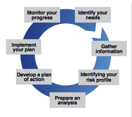 Financial Planning Process Map